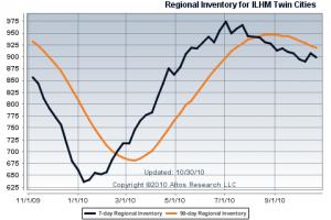 Minneapolis St Paul Luxury Home Market Inventory 2010