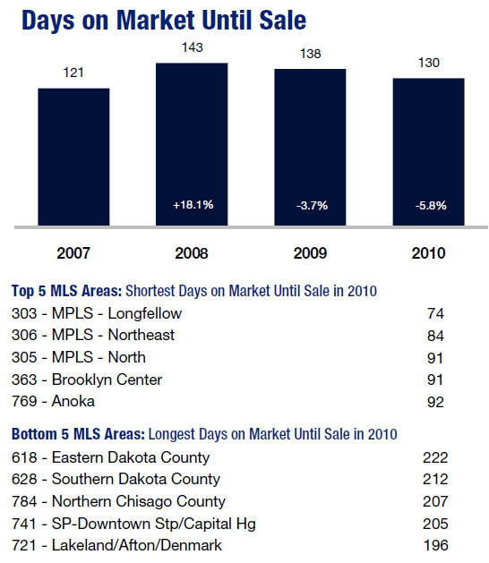 Days on the Market for Twin Cities Home Sales 2010