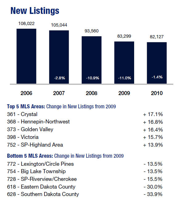 2010 New Listings Real Estate Market Report