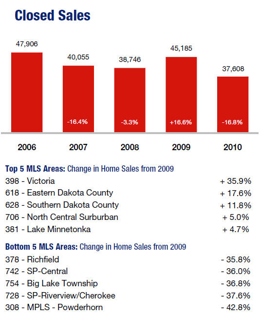 2010 Twin Cities Real Estate Solds