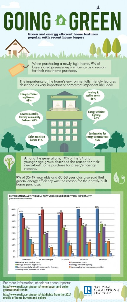 green-home-features-infographic-2015-03-17